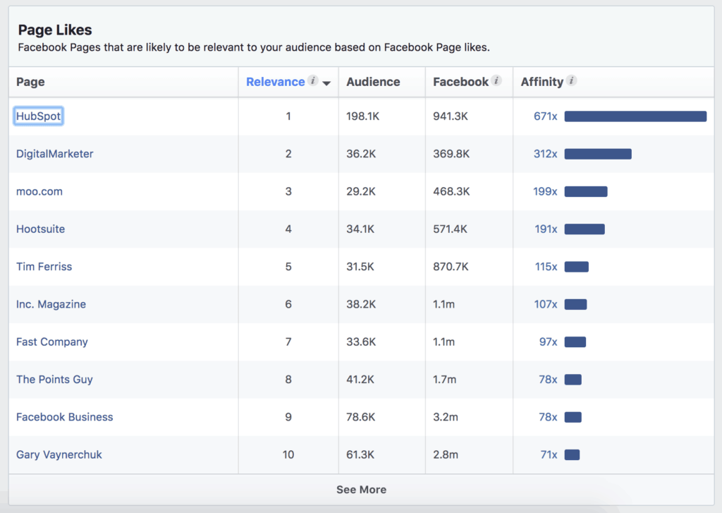 Facebook Audience Insights for HubSpot Affinity
