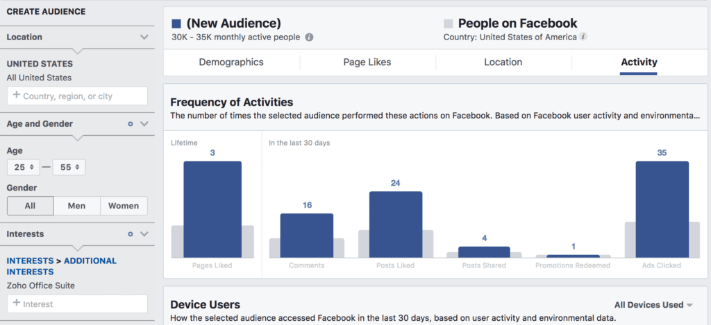 Facebook Audience Insights for Zoho Office Activity Page